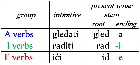 3 Groups of Serbian Verbs: the Present Tense 4