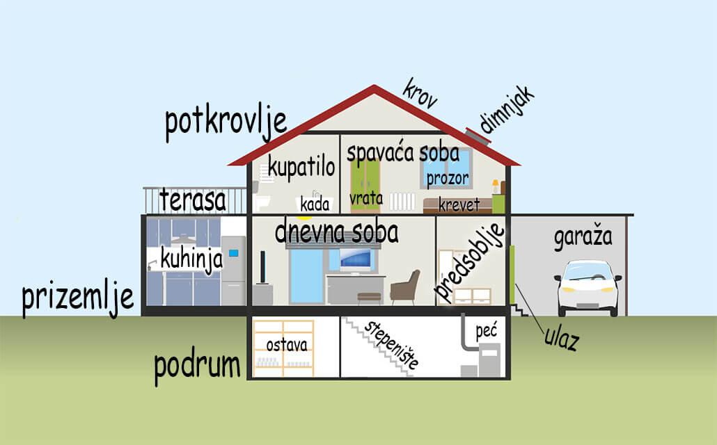 Kuća (House) 1