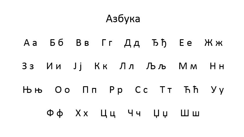 Serbian Latin Script and Alphabet - latinica i abeceda